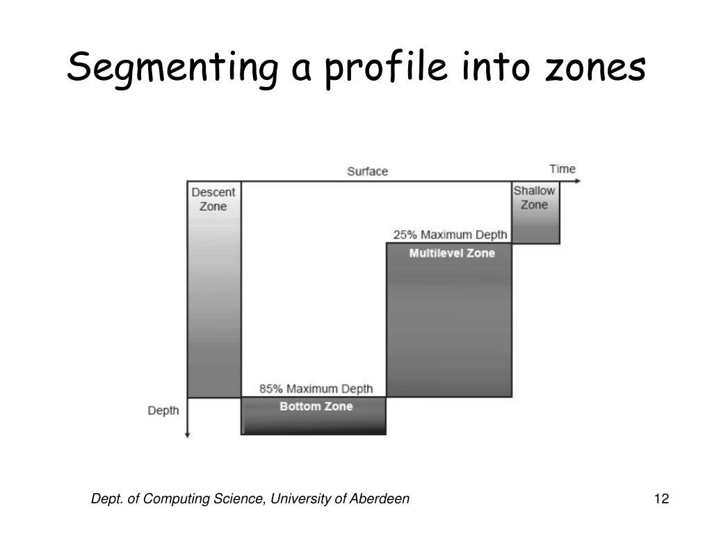 Segmenting a profile into zones