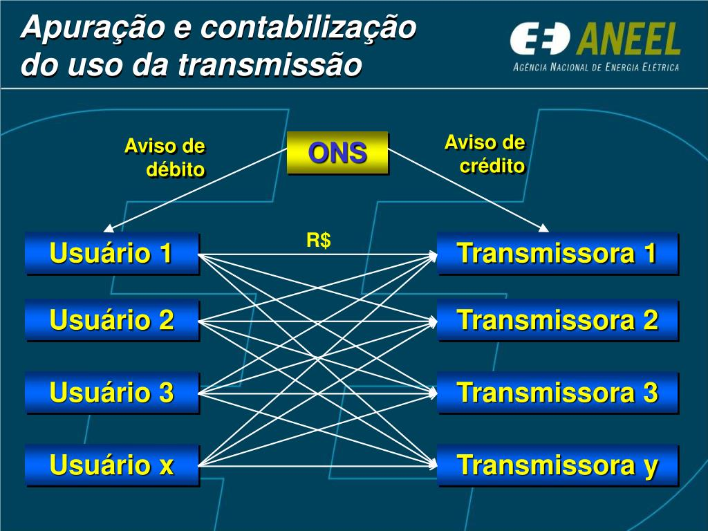 Apuração e contabilização do uso da transmissão