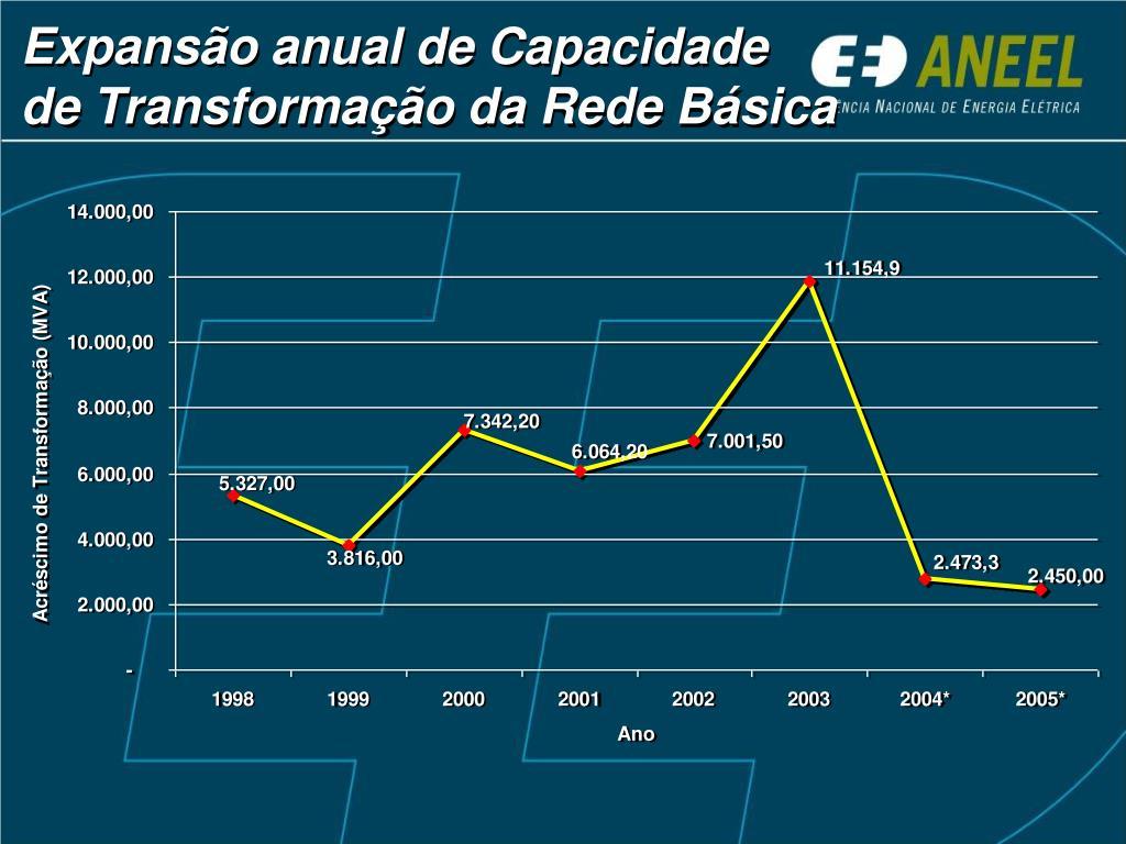 Expansão anual de Capacidade