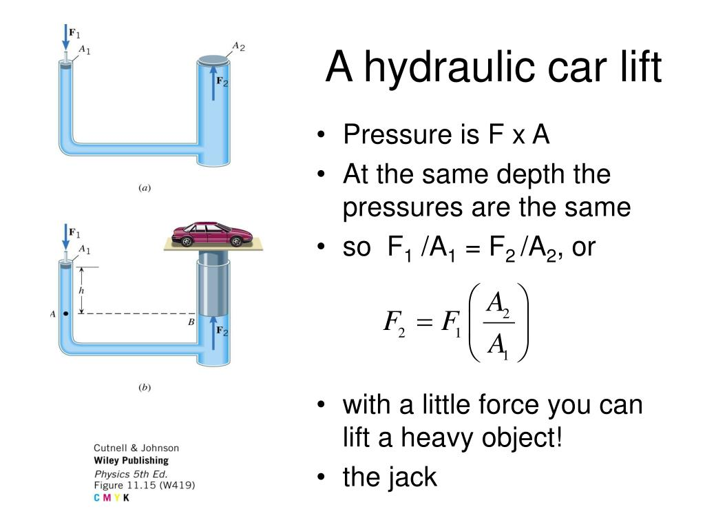 A hydraulic car lift