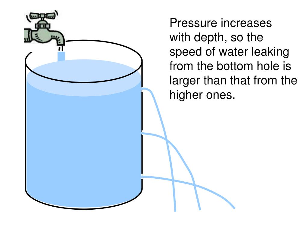 Pressure increases
