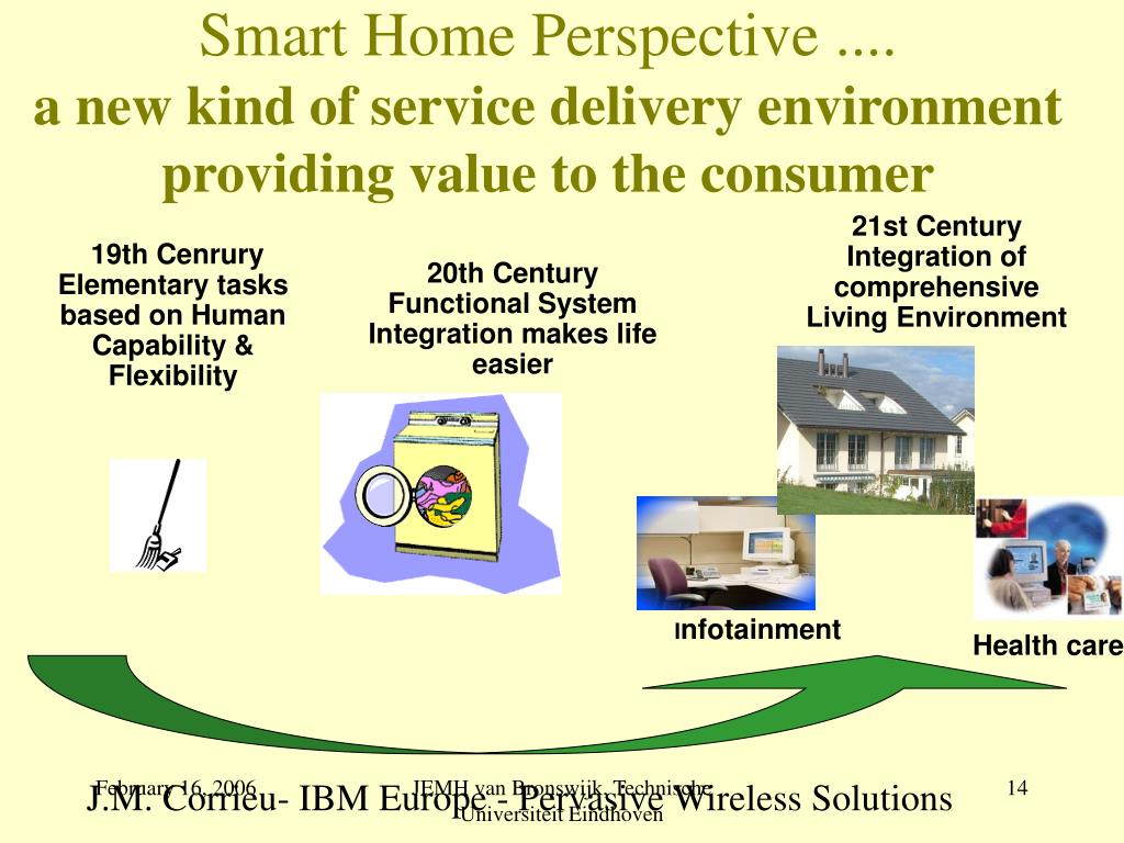 Smart Home Perspective ....