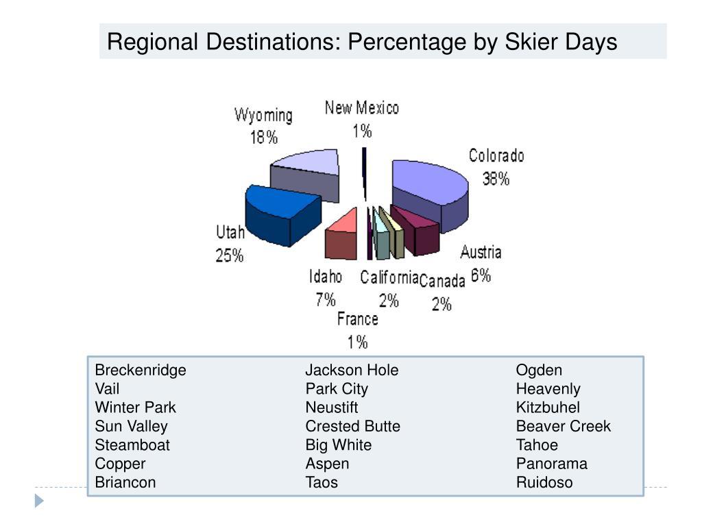 Regional Destinations: Percentage by Skier Days