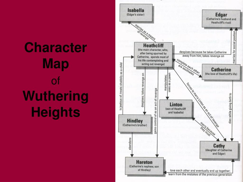 character of heathcliff in wuthering heights essay In ''wuthering heights'' by emily bronte, linton is heathcliff's son, but his appearance and behavior are similar to heathcliff's enemy, edgar.