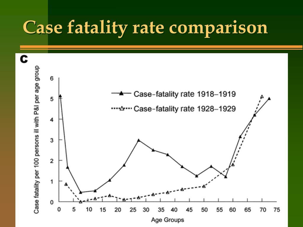 Case fatality rate comparison