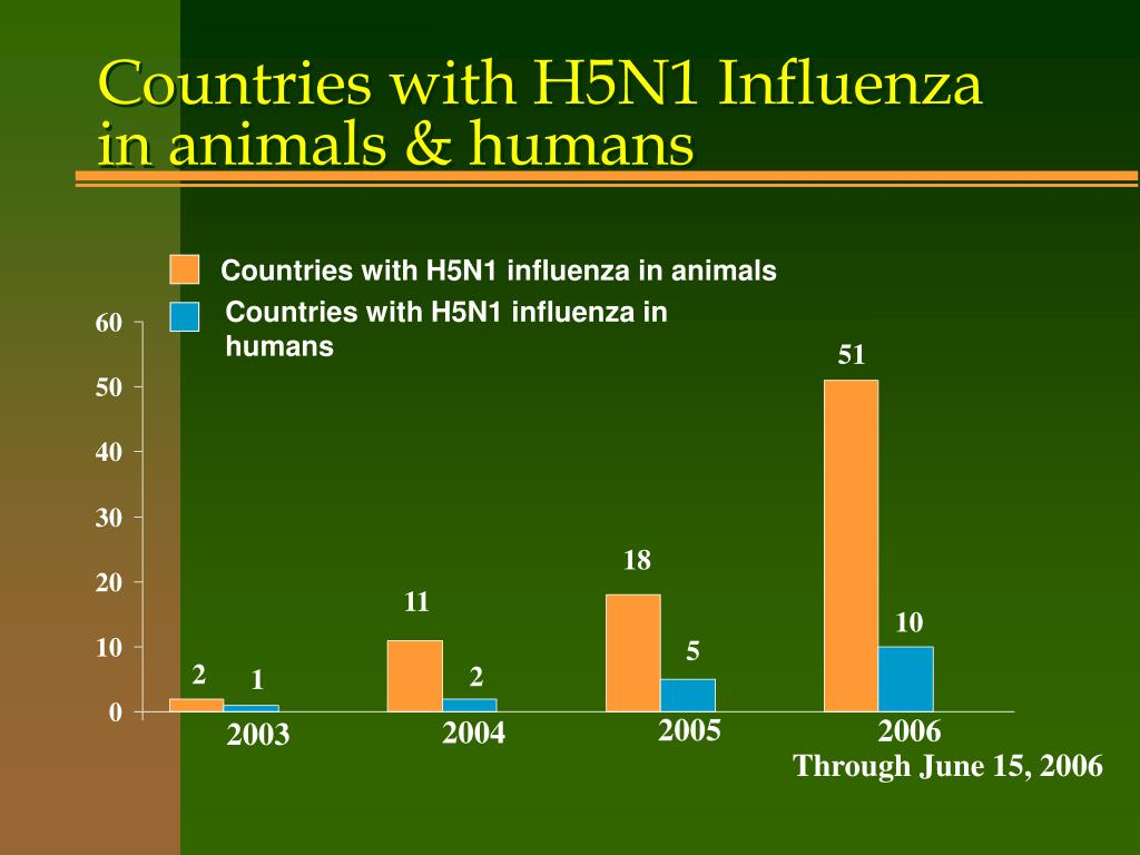 Countries with H5N1 Influenza in animals & humans
