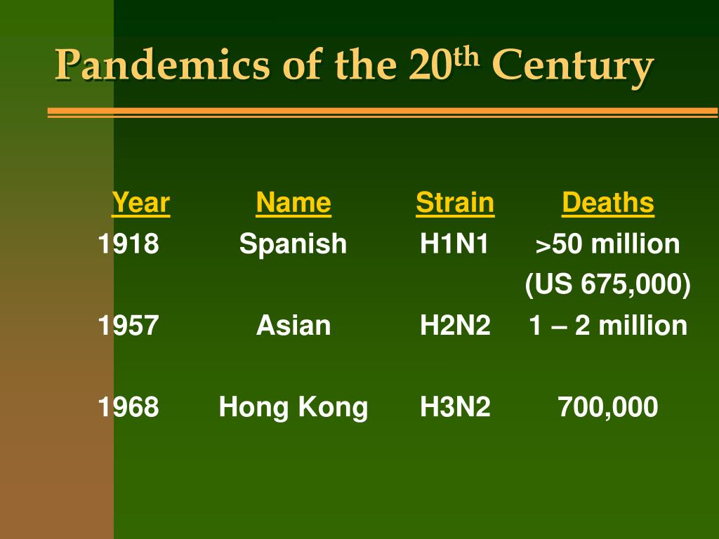 Pandemics of the 20
