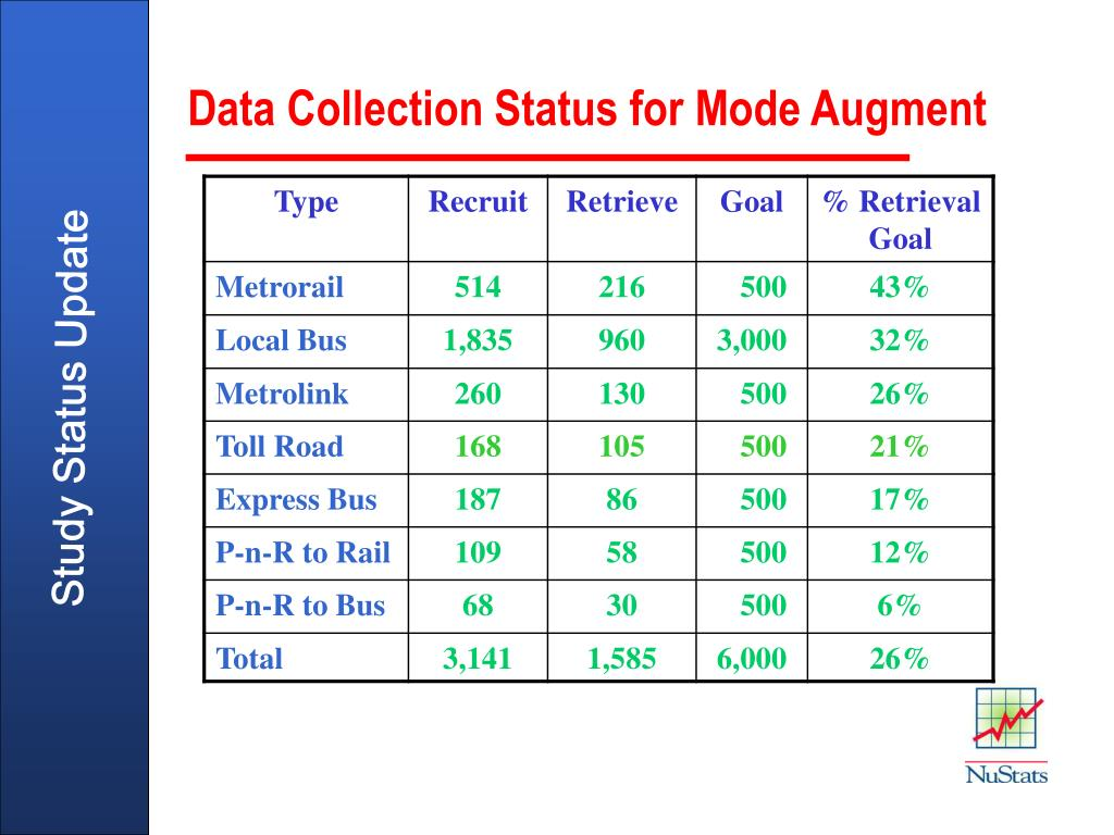 Data Collection Status for Mode Augment