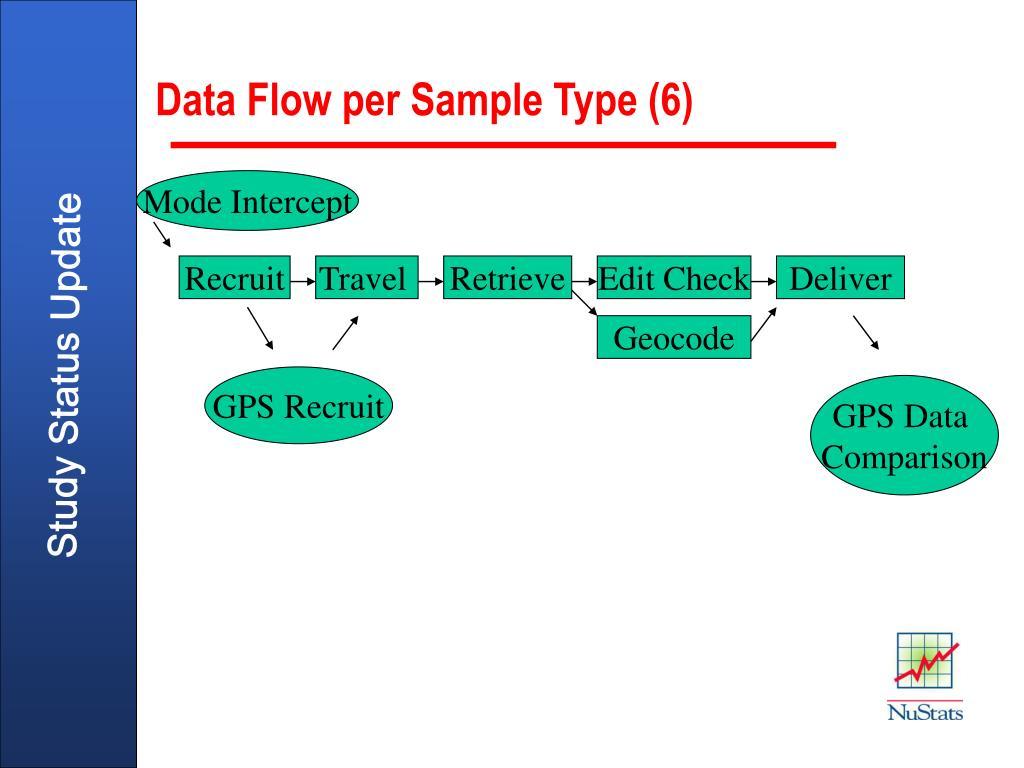 Data Flow per Sample Type (6)