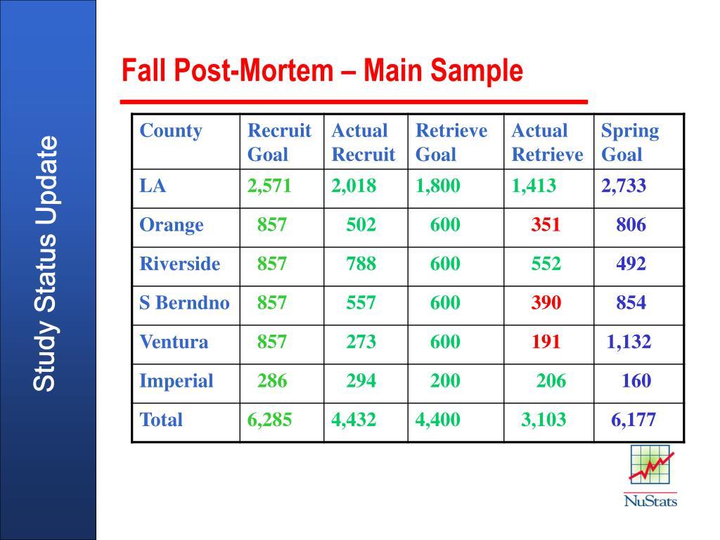 Fall Post-Mortem – Main Sample