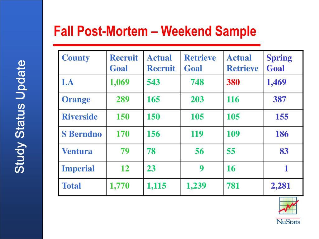 Fall Post-Mortem – Weekend Sample