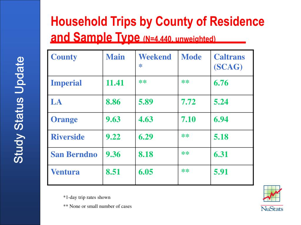 Household Trips by County of Residence and Sample Type