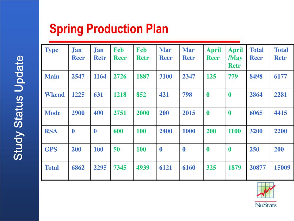 Spring Production Plan