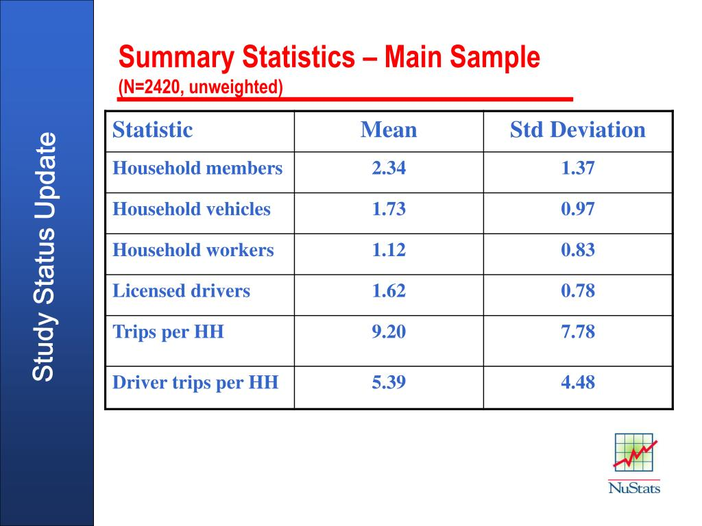 Summary Statistics – Main Sample