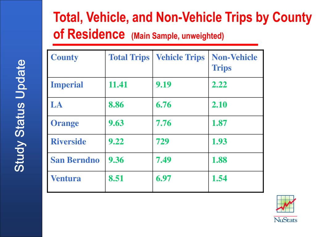 Total, Vehicle, and Non-Vehicle Trips by County of Residence