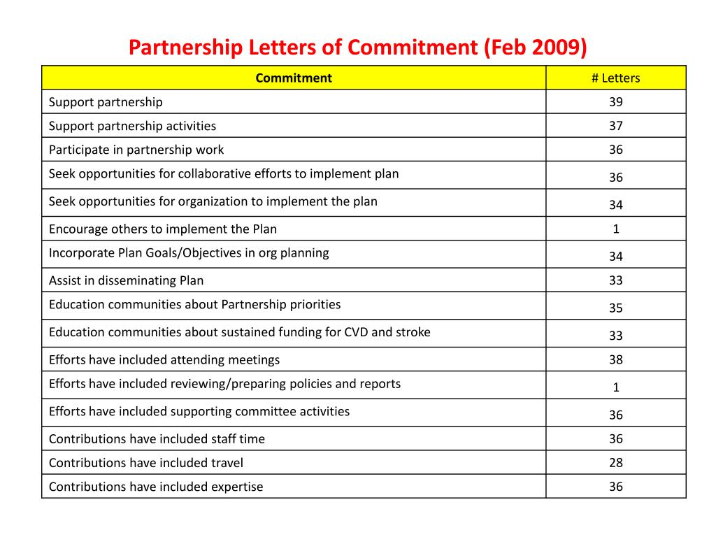 Partnership Letters of Commitment (Feb 2009)