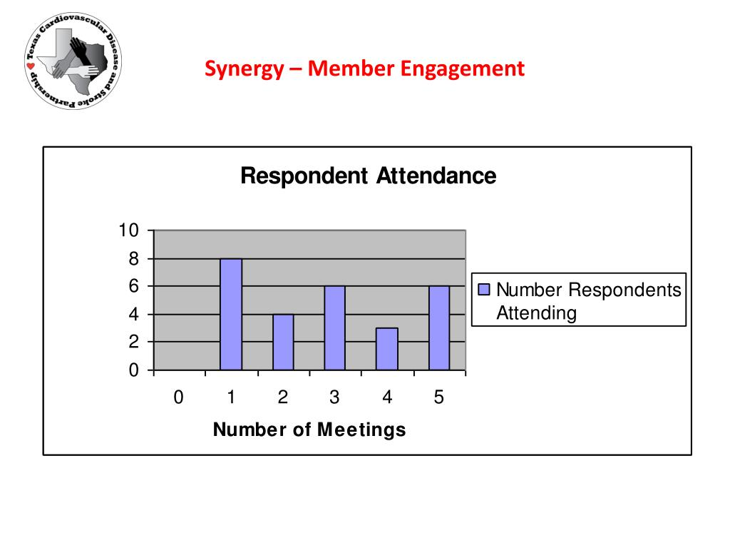 Synergy – Member Engagement