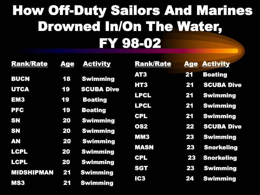 How Off-Duty Sailors And Marines Drowned In/On The Water,            FY 98-02