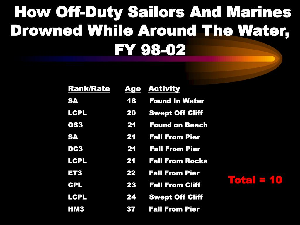 How Off-Duty Sailors And Marines Drowned While Around The Water, FY 98-02