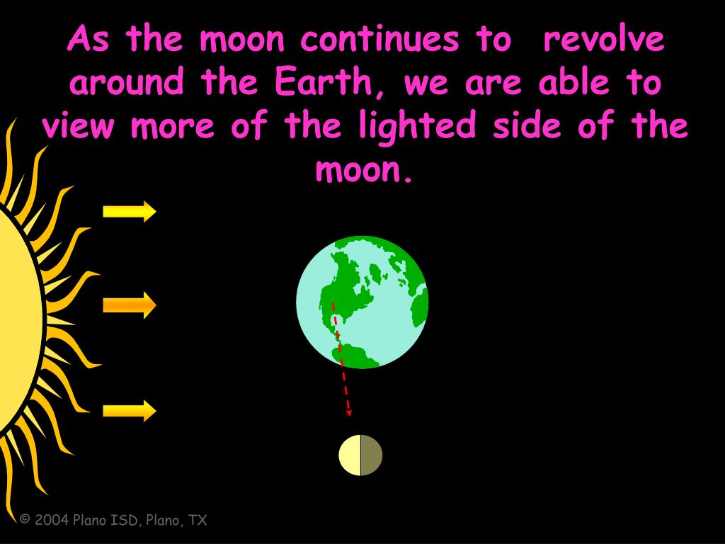 As the moon continues to  revolve around the Earth, we are able to view more of the lighted side of the moon.