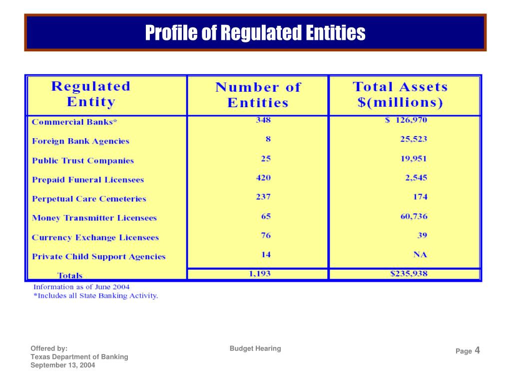 Profile of Regulated Entities