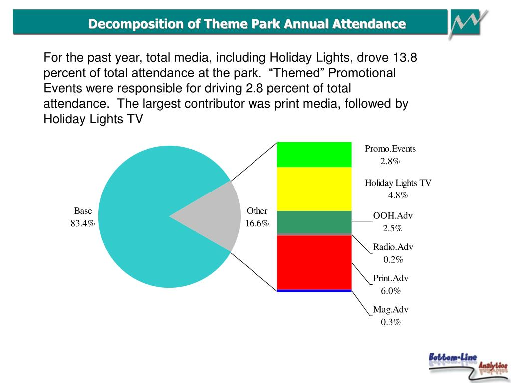 Decomposition of Theme Park Annual Attendance
