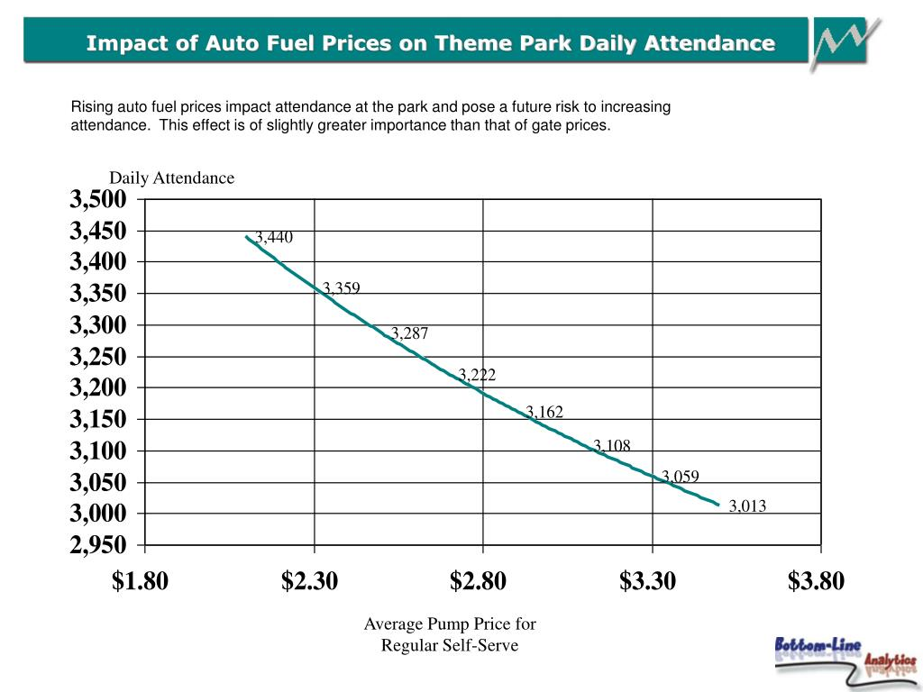 Impact of Auto Fuel Prices on Theme Park Daily Attendance