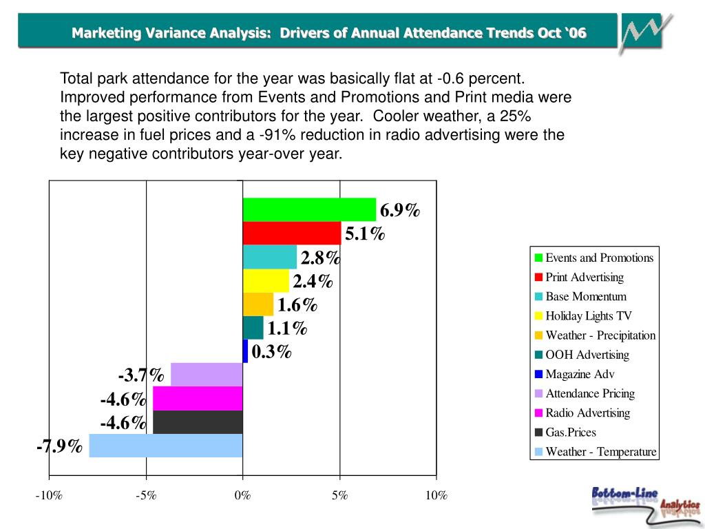 Marketing Variance Analysis:  Drivers of Annual Attendance Trends Oct '06