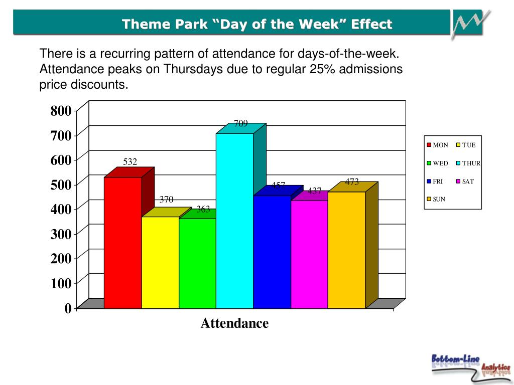 "Theme Park ""Day of the Week"" Effect"