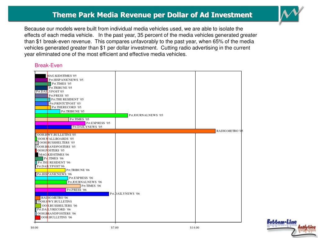 Theme Park Media Revenue per Dollar of Ad Investment
