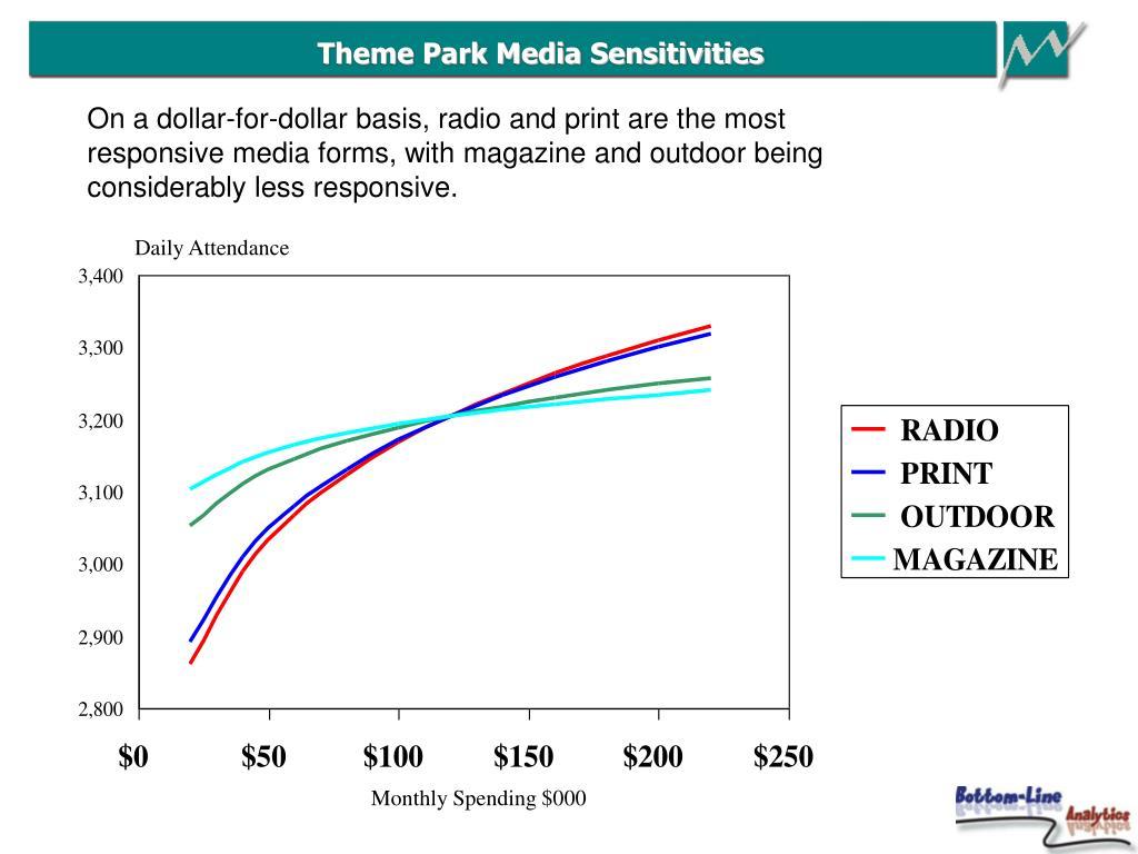 Theme Park Media Sensitivities
