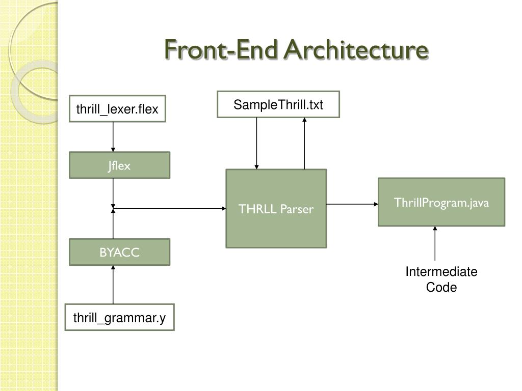Front-End Architecture