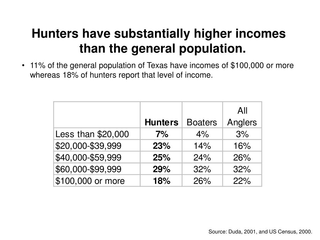 Hunters have substantially higher incomes than the general population.