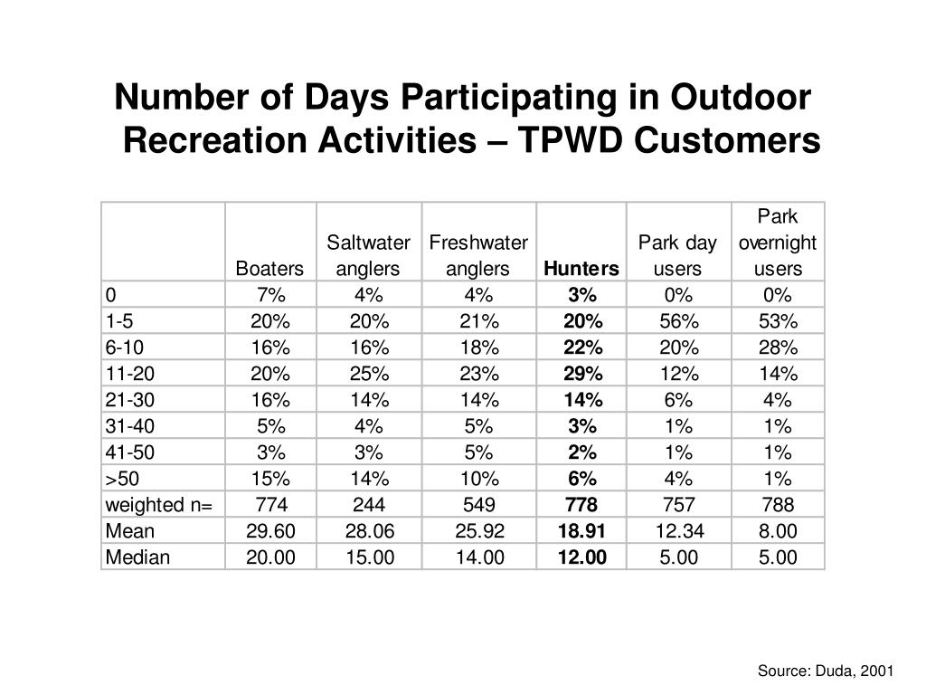 Number of Days Participating in Outdoor Recreation Activities – TPWD Customers