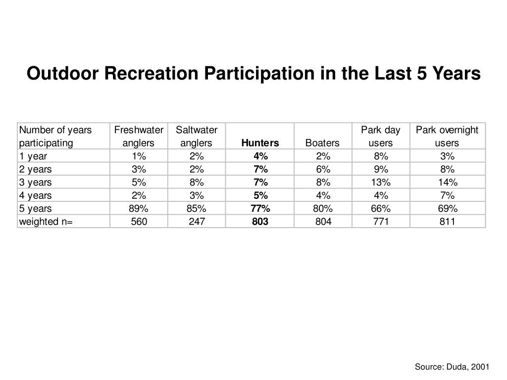 Outdoor Recreation Participation in the Last 5 Years