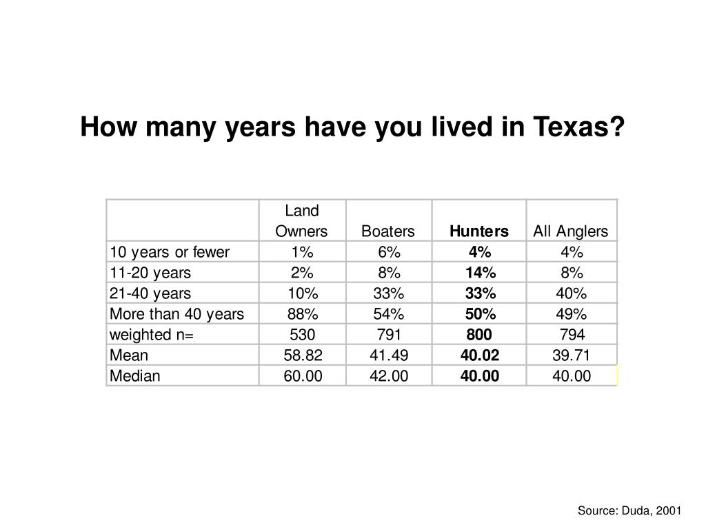 How many years have you lived in Texas?