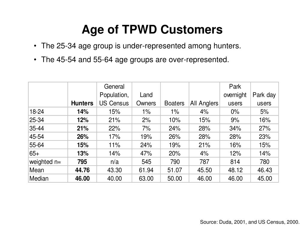 Age of TPWD Customers