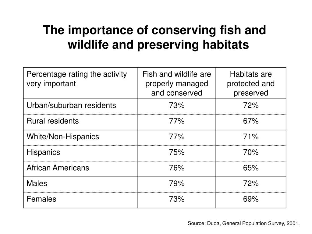 The importance of conserving fish and wildlife and preserving habitats