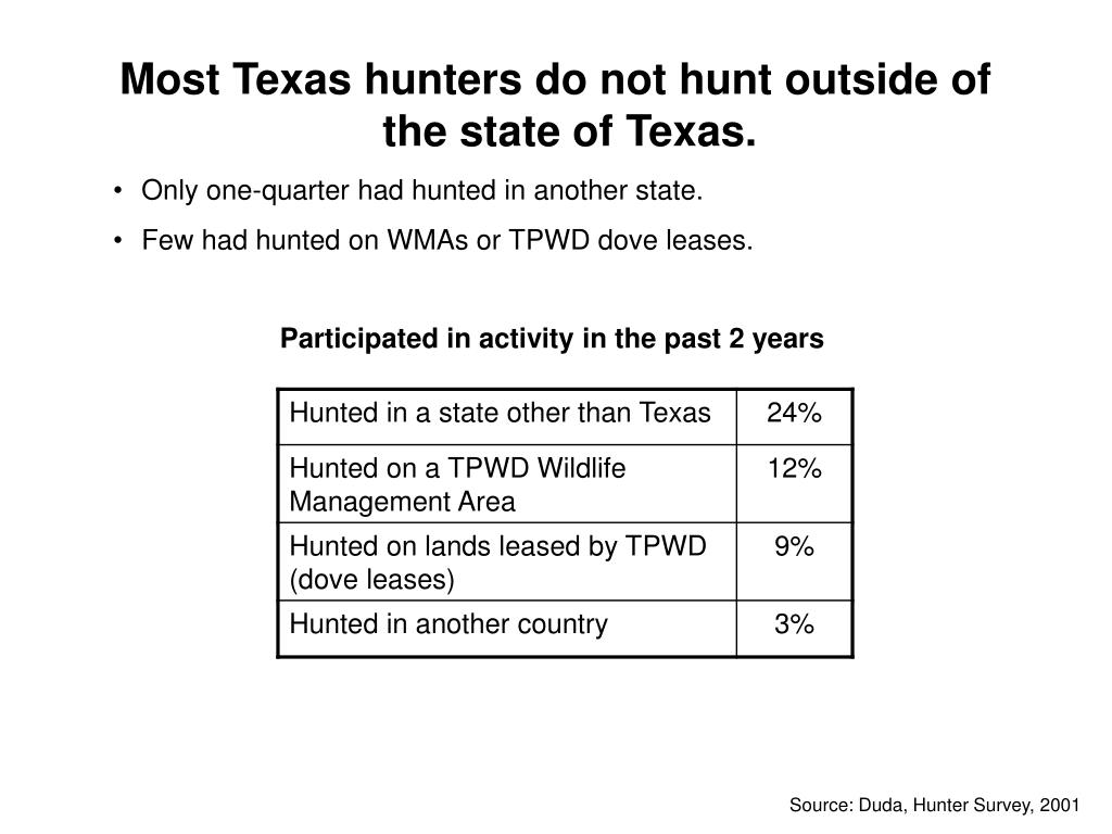 Most Texas hunters do not hunt outside of the state of Texas.