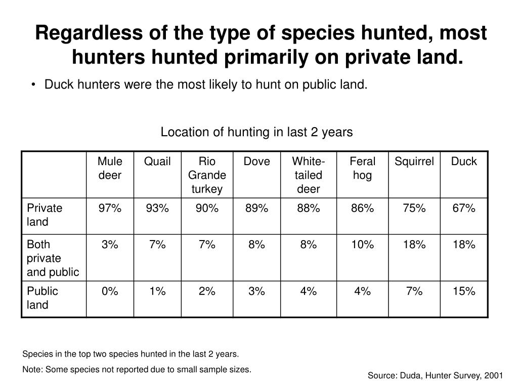 Regardless of the type of species hunted, most hunters hunted primarily on private land.