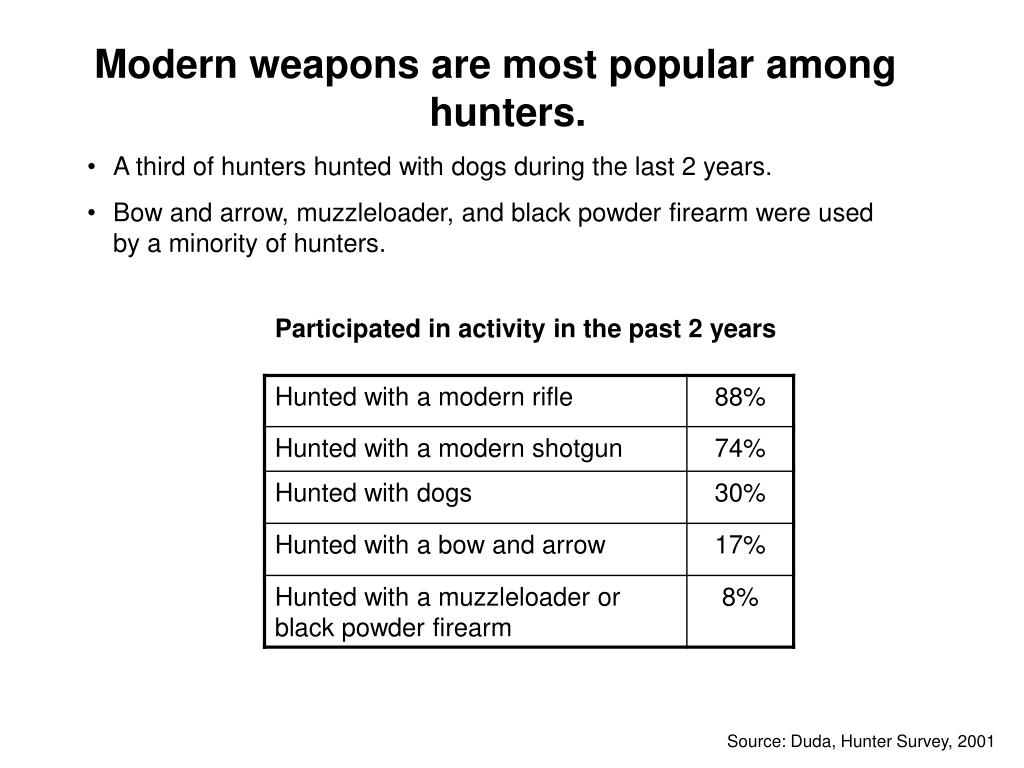 Modern weapons are most popular among hunters.