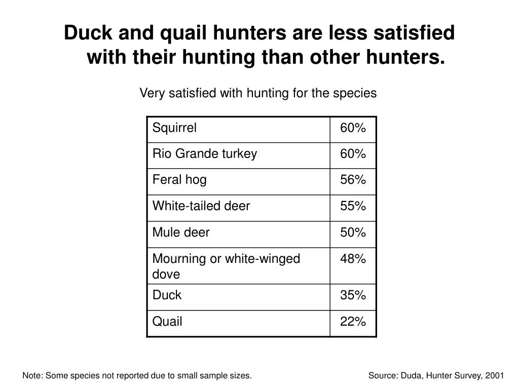 Duck and quail hunters are less satisfied with their hunting than other hunters.