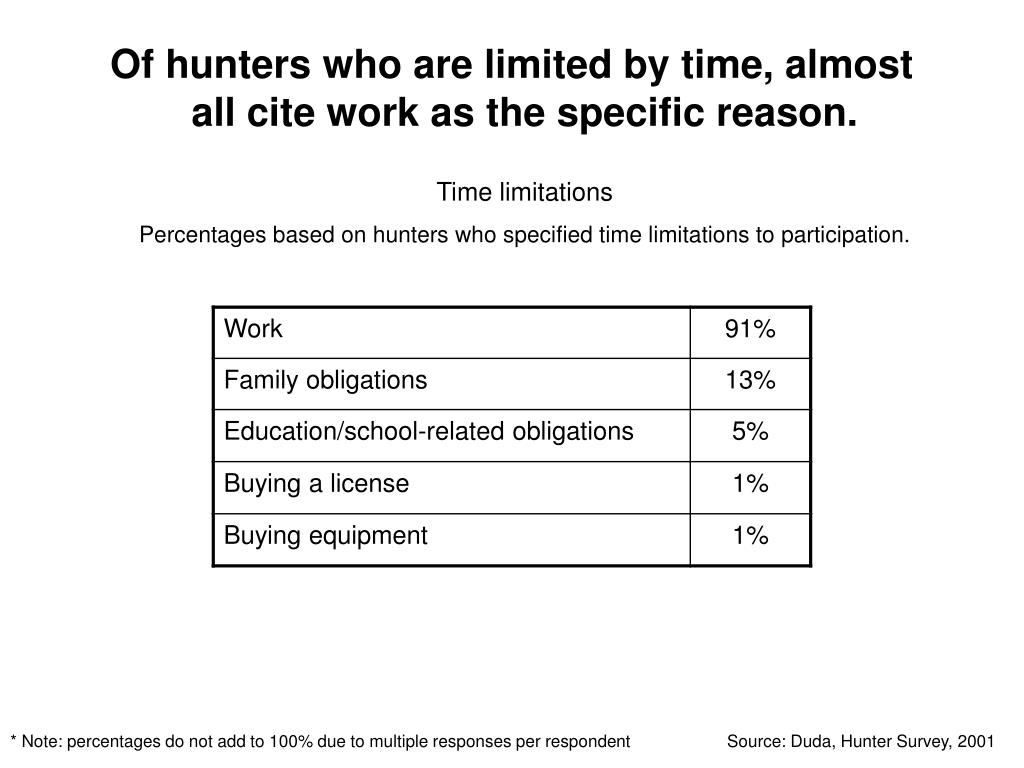 Of hunters who are limited by time, almost all cite work as the specific reason.