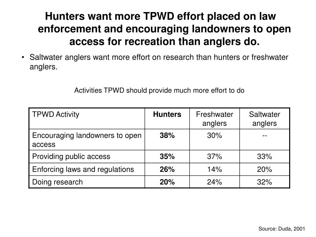 Hunters want more TPWD effort placed on law enforcement and encouraging landowners to open access for recreation than anglers do.