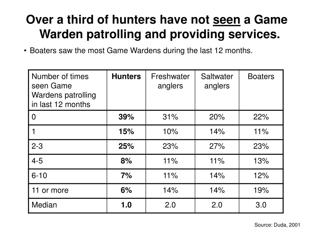 Over a third of hunters have not