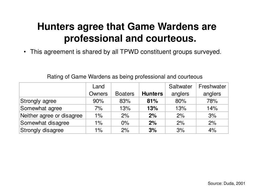 Hunters agree that Game Wardens are professional and courteous.
