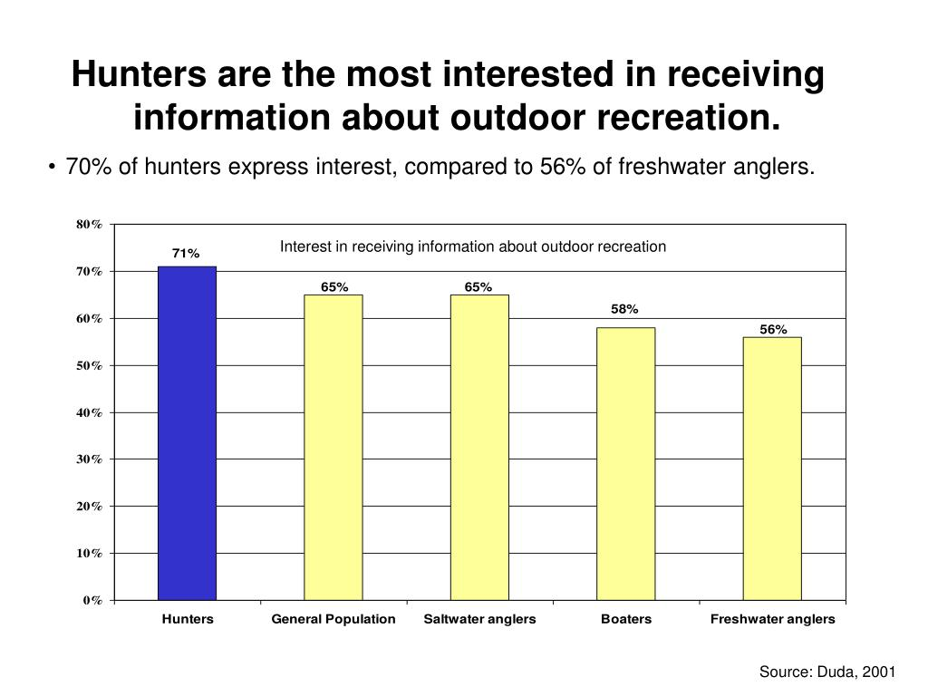 Hunters are the most interested in receiving information about outdoor recreation.