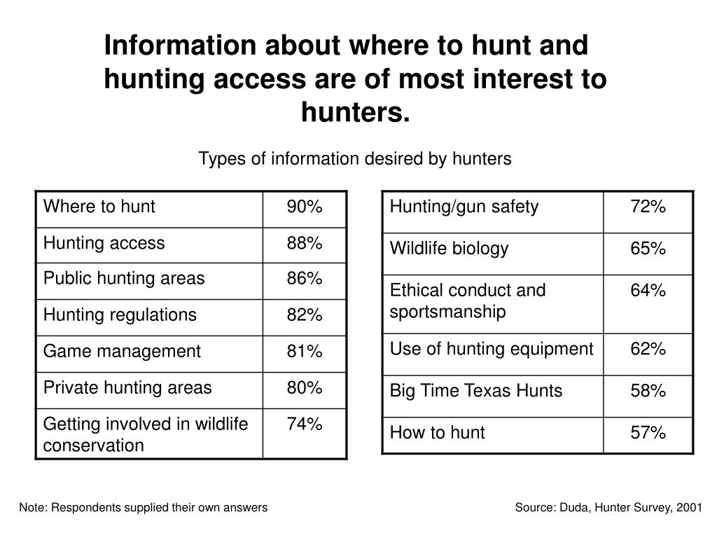 Information about where to hunt and hunting access are of most interest to hunters.