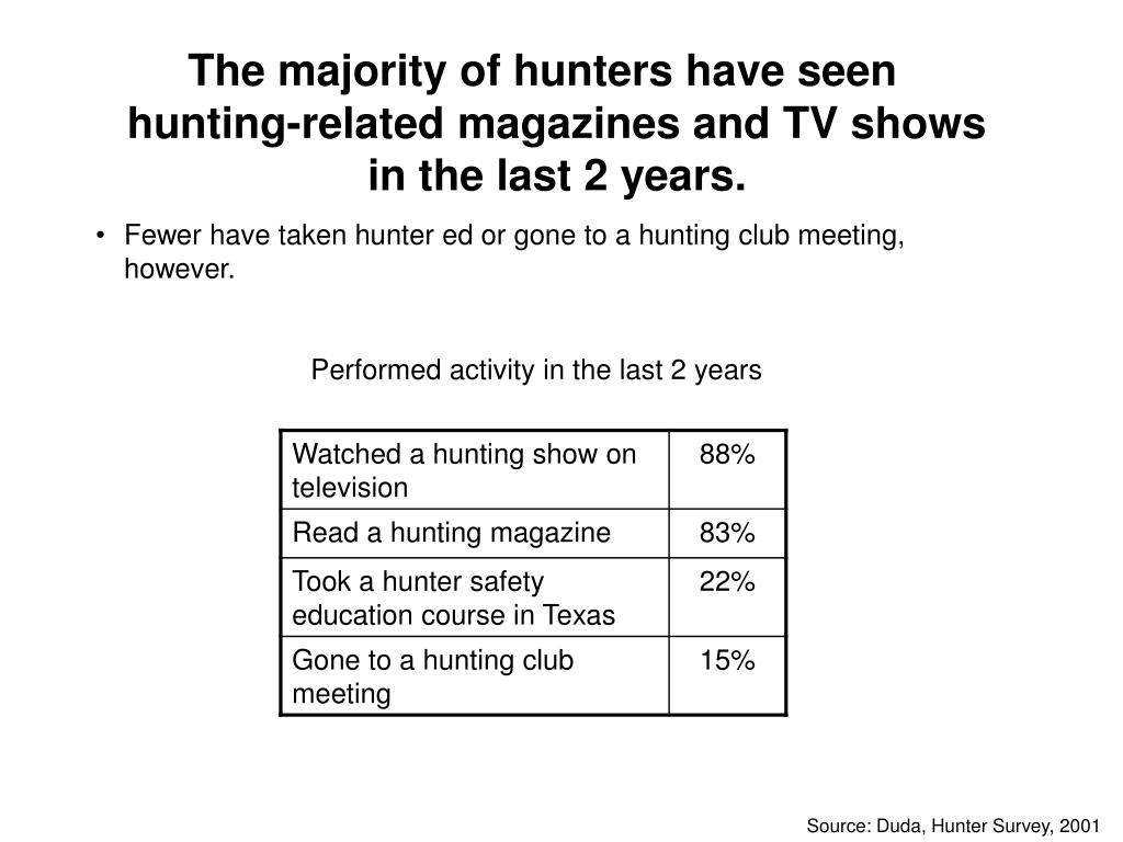 The majority of hunters have seen hunting-related magazines and TV shows in the last 2 years.
