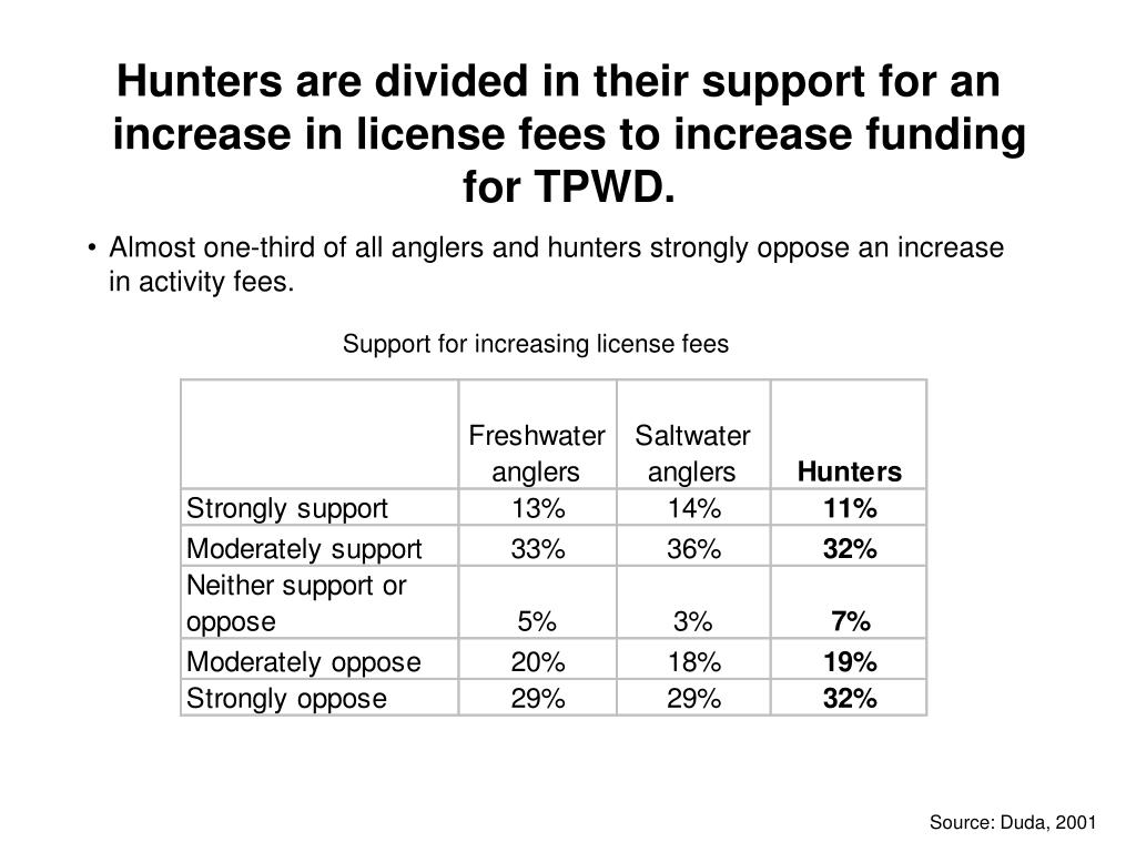 Hunters are divided in their support for an increase in license fees to increase funding for TPWD.